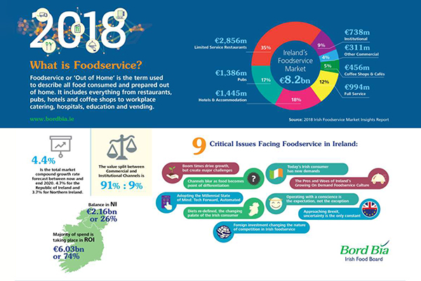 Bord Bia Foodservice Report